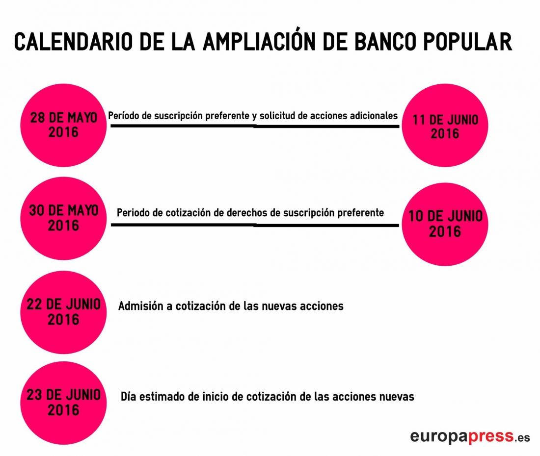 Liquidación de BANCO POPULAR